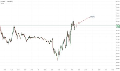 EURUSD: eur/usd short (will be updated)