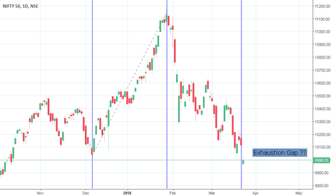 NIFTY: Nifty get up now
