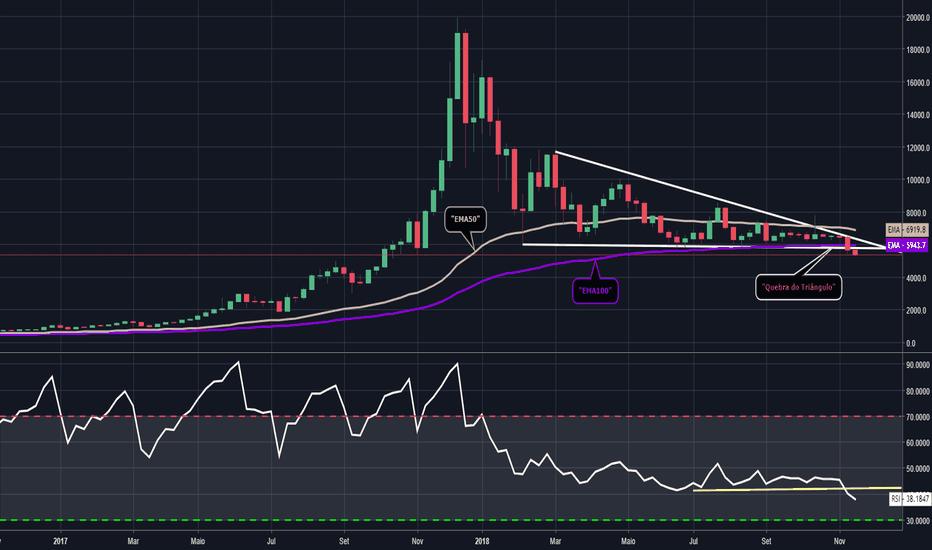 BTCUSD: Coinder Trade - (BTC) - 19/11/2018