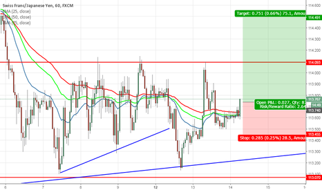 CHFJPY: CHFJPY need to break consolidation