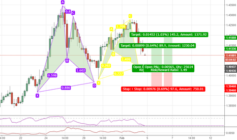 GBPUSD: Bullish Cypher Pattern (Be Aware of the Bullish Bat though!)