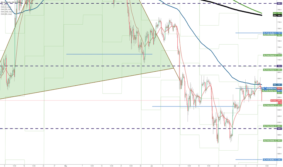 BTCUSD: Struggle of 6000.0 Again?