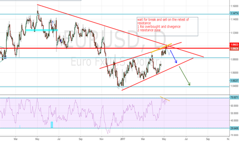EURUSD: EU is still in a corrective structure
