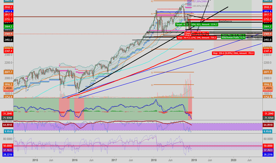 SPX500: Re-Iterating SPX500 Long