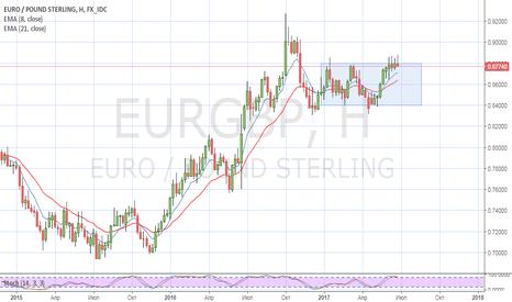 EURGBP: Отличная возможность заработать на паре EURGBP
