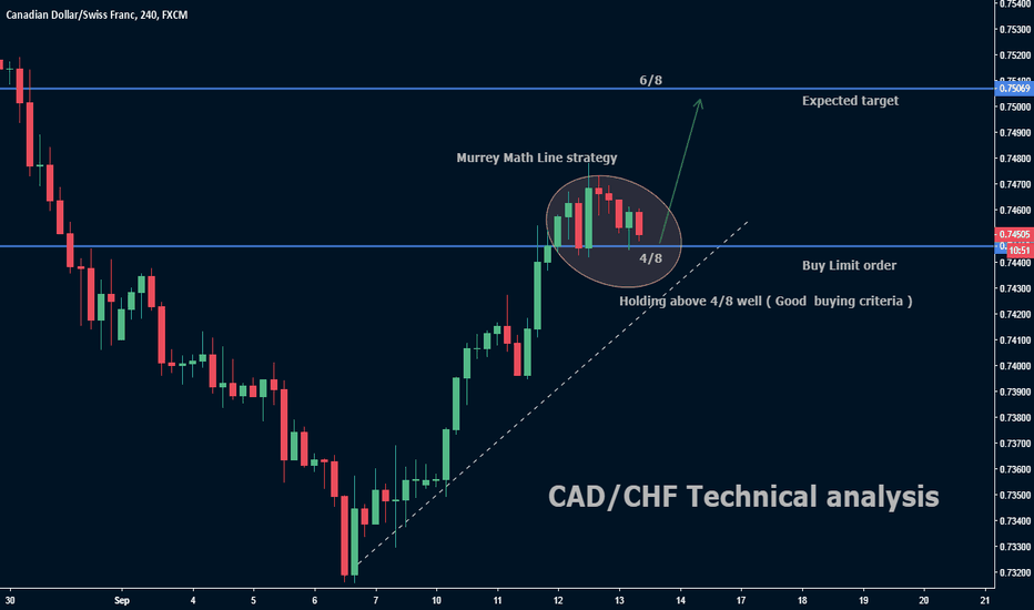 CADCHF: CAD/CHF Technical anaysis