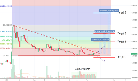 NEBLBTC: NEBL gaining volume - Bulls are preparing to take control