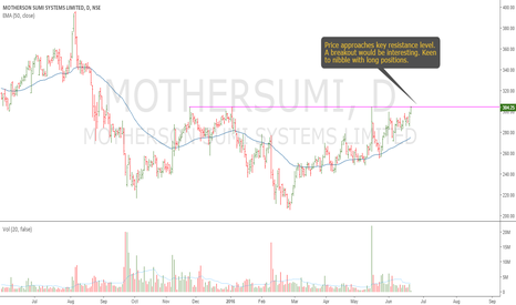 MOTHERSUMI: Motherson Sumi: Looking For A Breakout