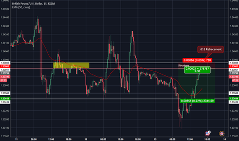 GBPUSD: GBPUSD Structure and 0.618 Retracement