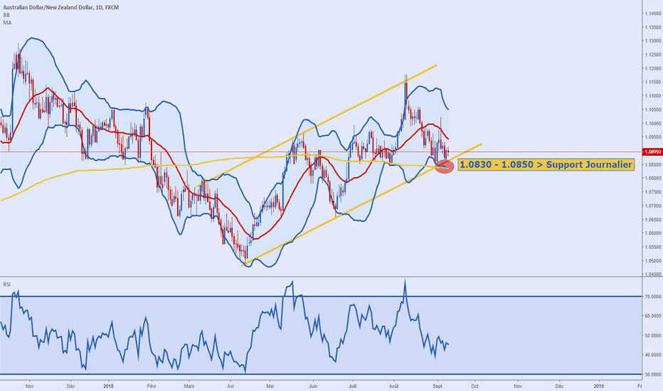 AUDNZD: AUDNZD, support à 1.0830-1.0850 journalier !