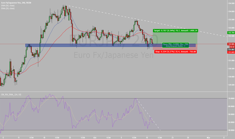 EURJPY: Supported EURPJPY