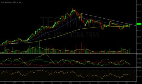 TECHM: Trendline Breakout - Tech Mahindra