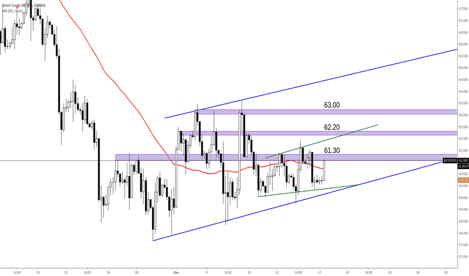 BCOUSD: BCOUSD Brent attempting to rise