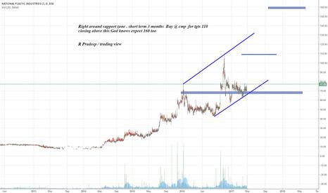 NATPLAS: Right around support zone . short term 3 months  Buy @ cmp