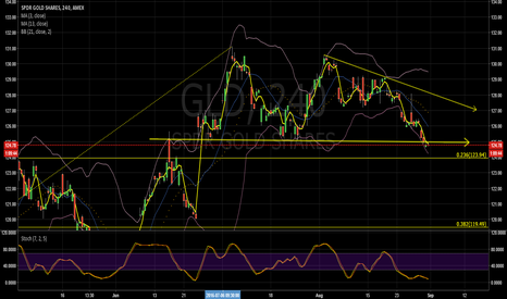 GLD: GLD broke support