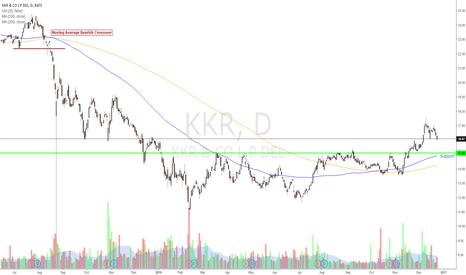 KKR: Going on my 2017 Swing Trade Watchlist.