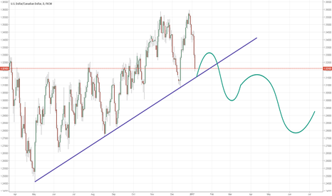 USDCAD: USDCAD possible price projection