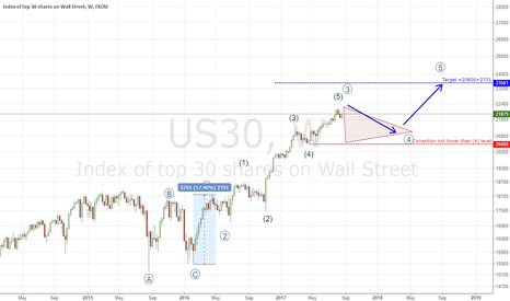 US30: LONG US30 futures