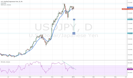 USDJPY: Waiting on the fall JPY