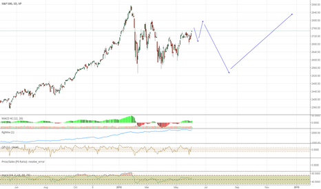 SPX: A Lot of Volatility This Year for SPX500