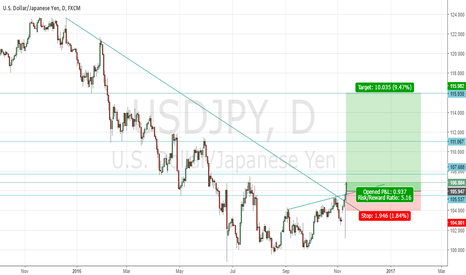 USDJPY: USDJPY LONG daily view