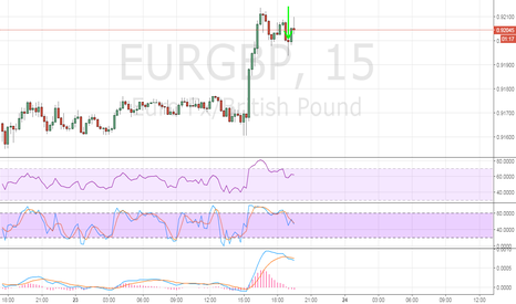 EURGBP: Down trend