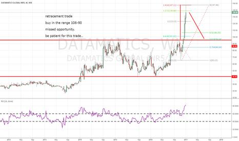 DATAMATICS: retracement trade setup on datamatics