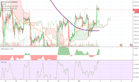 BTCUSD: Sorry, This publish is for a record, account tests & Development