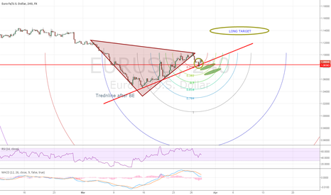 EURUSD: UPDATE FOR THE LONG POSITION