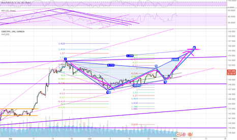 GBPJPY: If tomorrow BOE hike interest rate we will see this Butterfly