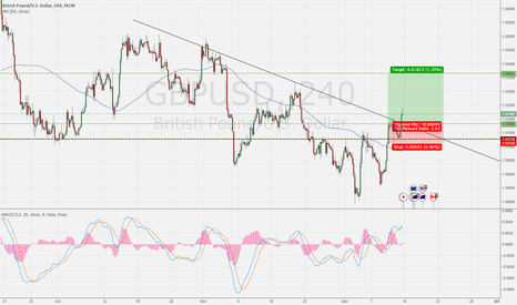GBPUSD: GBP Gaining strength 1.51825