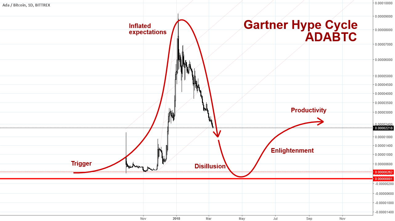 ADABTC Hype Cycle