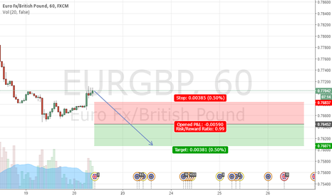 EURGBP: EURGBP Sell at 0.76452, Stop at 0.76837 profit at 0.76071