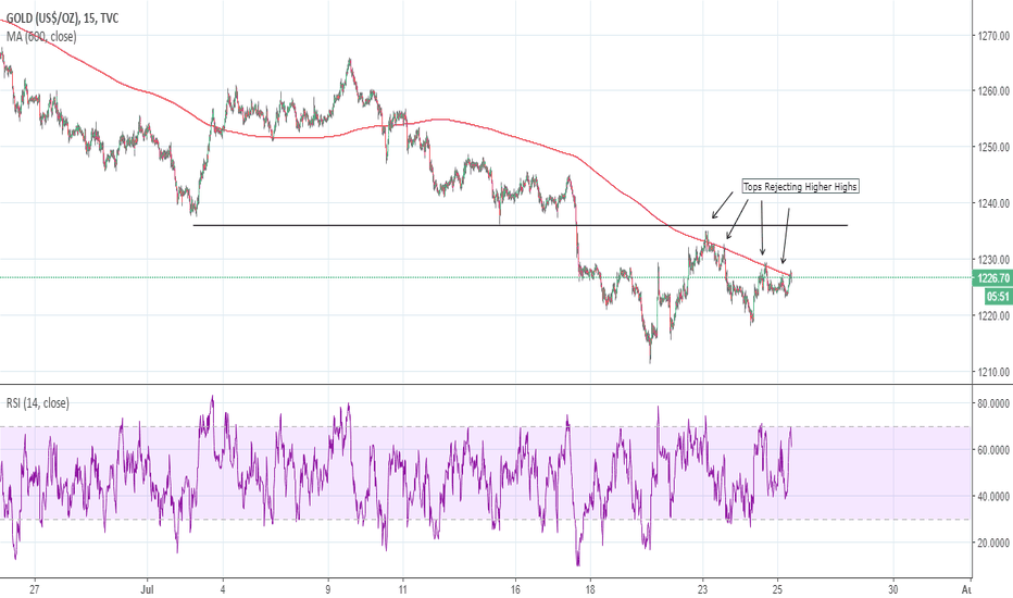 GOLD: GOLD: Tops on SMA rejecting higher highs (but 15min TFR)