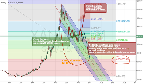 XAUUSD: Longterm fantastic scenario. Hm... Is it possible at all?