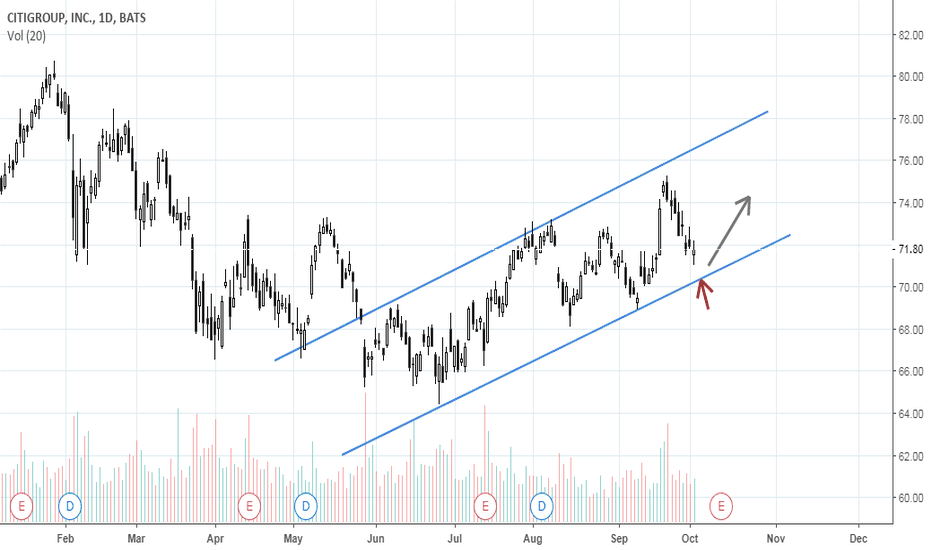 C: Resistance of ascending price channel