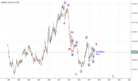 J61!: YEN Index - expected waves counts