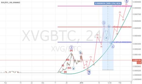 XVGBTC: XVGBTC masive gaint early (potential earning 3000%)