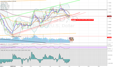 EURUSD: EURUSD Bearish Daily