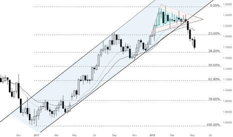EURUSD: Can I still get into EURUSD Short and make profit? YESSS!!!!