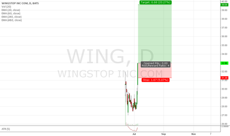 WING: Trade #37 - Long WING