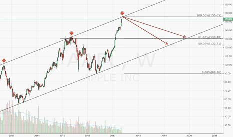 AAPL: Just a short theory on AAPL