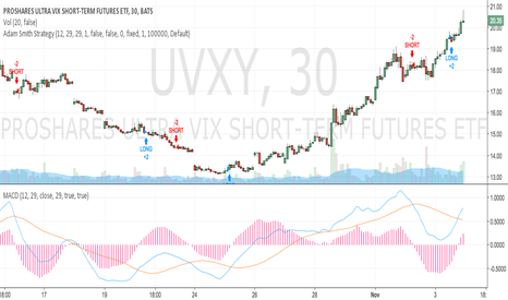 UVXY: Adam Smith Strategy - MACD  Modified