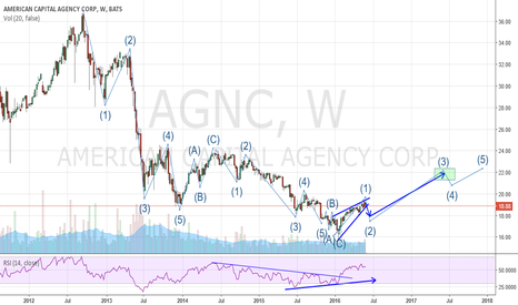 AGNC: AGNC - WAVE ANALYSIS - 12 MONTH PROJECTION
