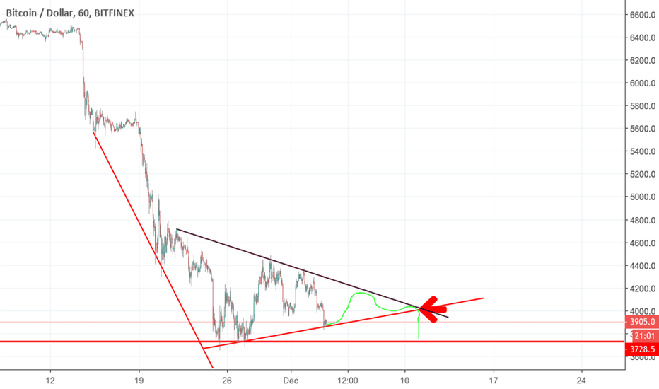 BTCUSD: 3700 btc is the most important support in BTC history