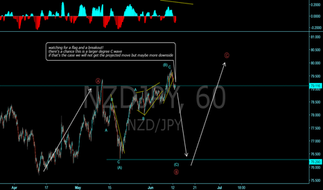 NZDJPY: Kiwi/Yen sell setup in formation if we get a flag!