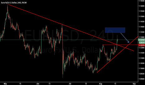 EURUSD: Sell at higher price