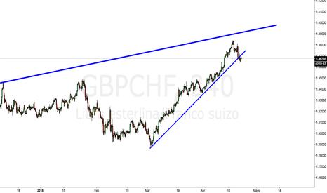GBPCHF: ¿Cortos en xxx/CHF?