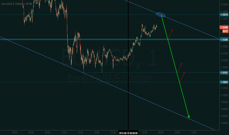 EURUSD: EURUSD - opportunity in sight