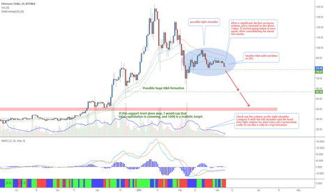 ETHUSD: Ethereum - The anatomy of a top